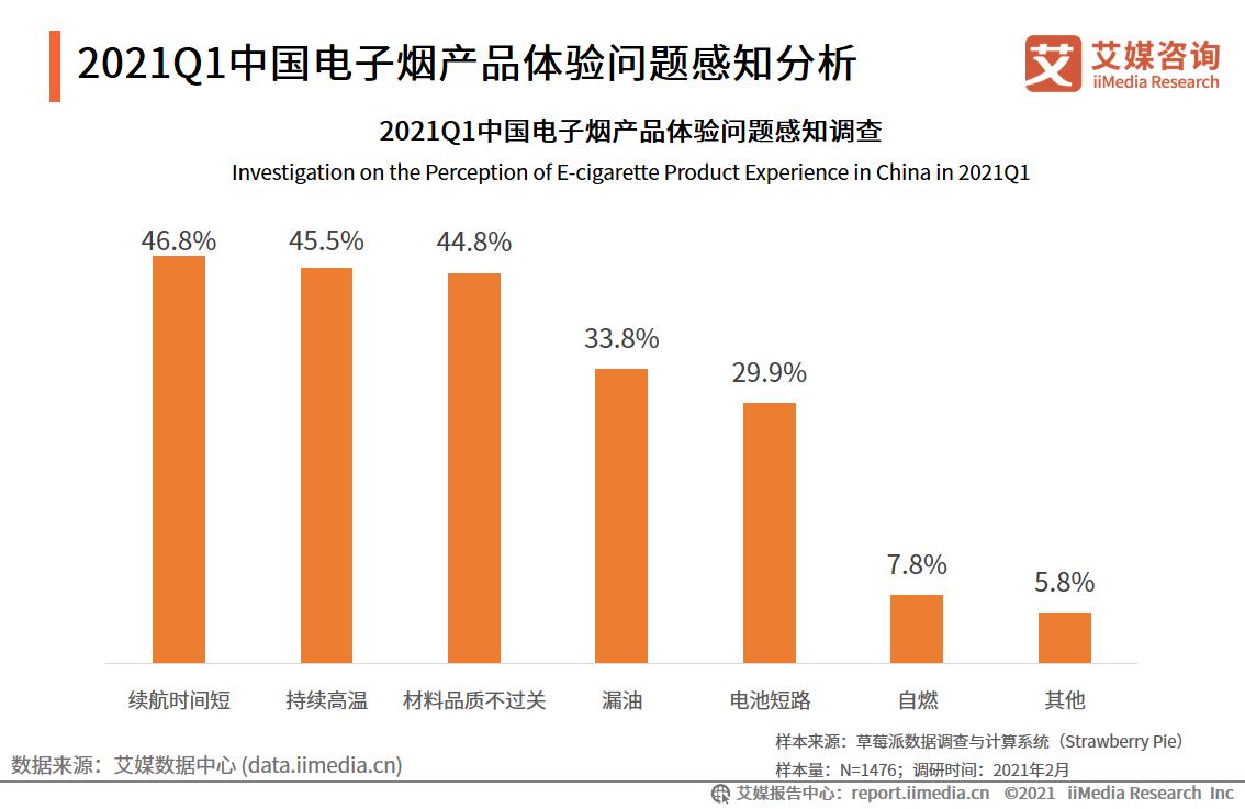 2021Q1中国电子烟产品体验问题感知分析