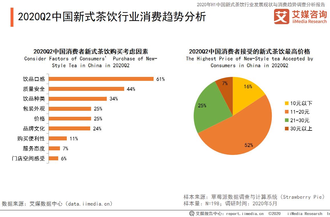中国新式茶饮行业消费趋势分析