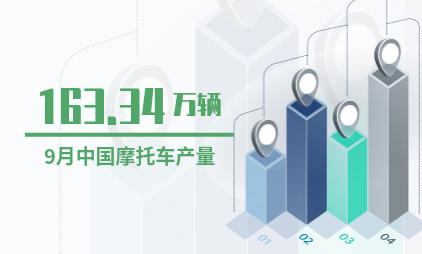 摩托车行业数据分析:2019年9月中国摩托车产量为163.34万辆