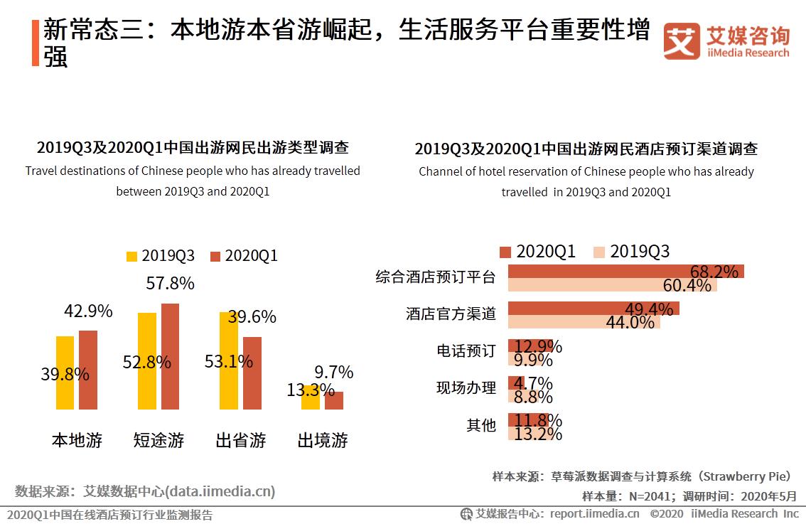 新常态三:本地游本省游崛起,生活服务平台重要性增强