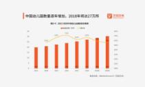 2019中国幼教机构行业发展现状及未来发展趋势分析