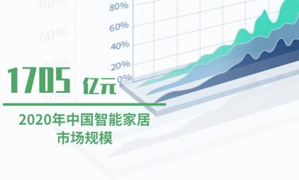 家居行业数据分析:预计2020年中国智能家居市场规模将达1705亿元