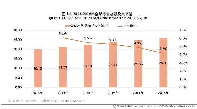 2019-2020年全球零售业发展现状及超市企业运营概况分析