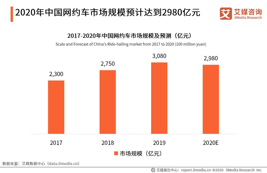 2020年中国网约车市场规模预计达到2980亿元