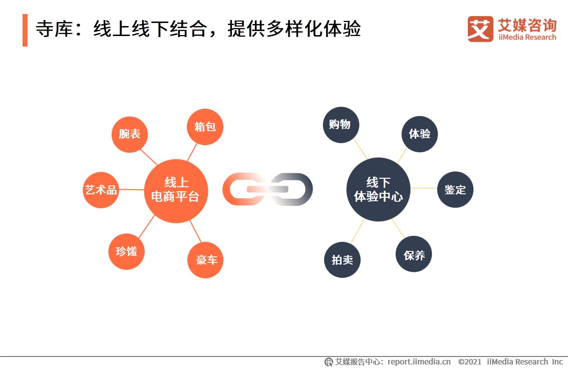 寺库:线上线下结合,提供多样化体验
