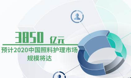 银发经济行业数据分析:预计2020中国照料护理市场规模将达到3850亿元
