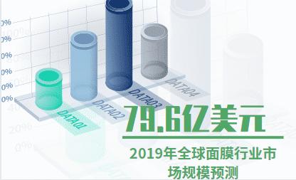 2019年全球面膜行业市场规模预测将达到79.6亿美元