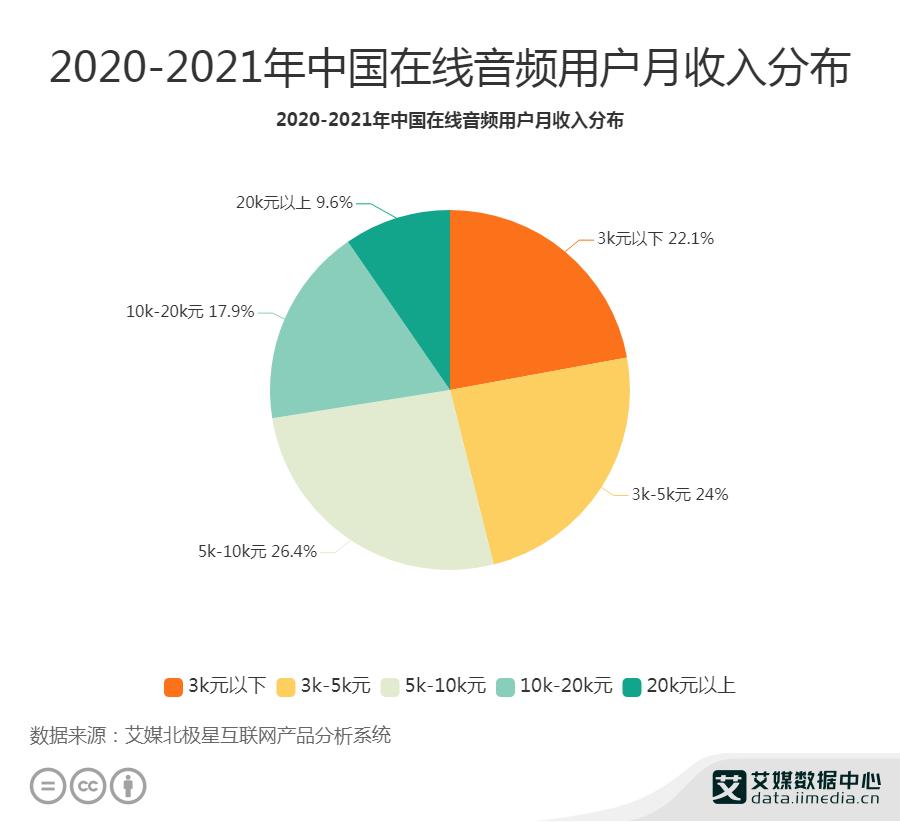 2020-2021年中国在线音频用户月收入分布