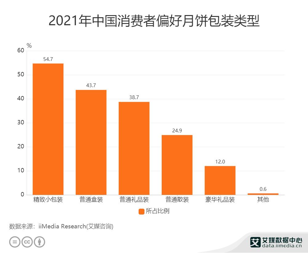 2021年中国消费者偏好月饼包装类型