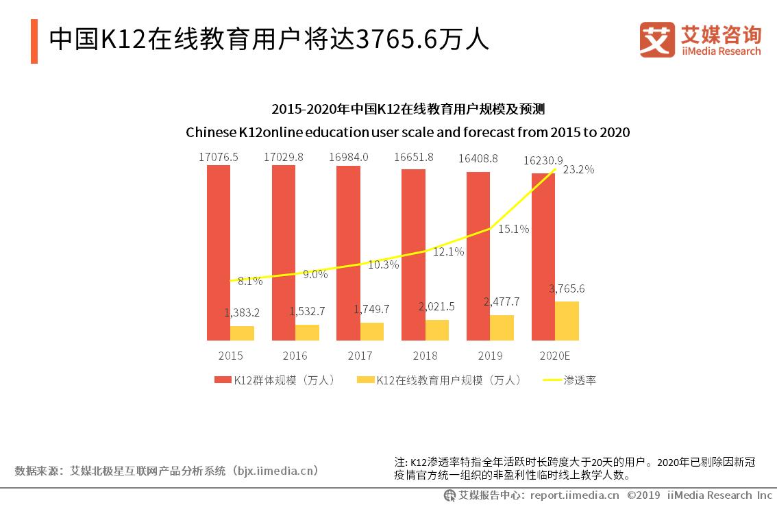 中国K12在线教育用户将达3765.6万人
