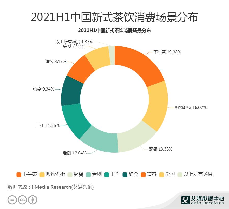 19.38%消费者在下午茶时消费新式茶饮
