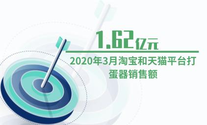 厨具行业数据分析:2020年3月淘宝和天猫平台打蛋器销售额为1.62亿元