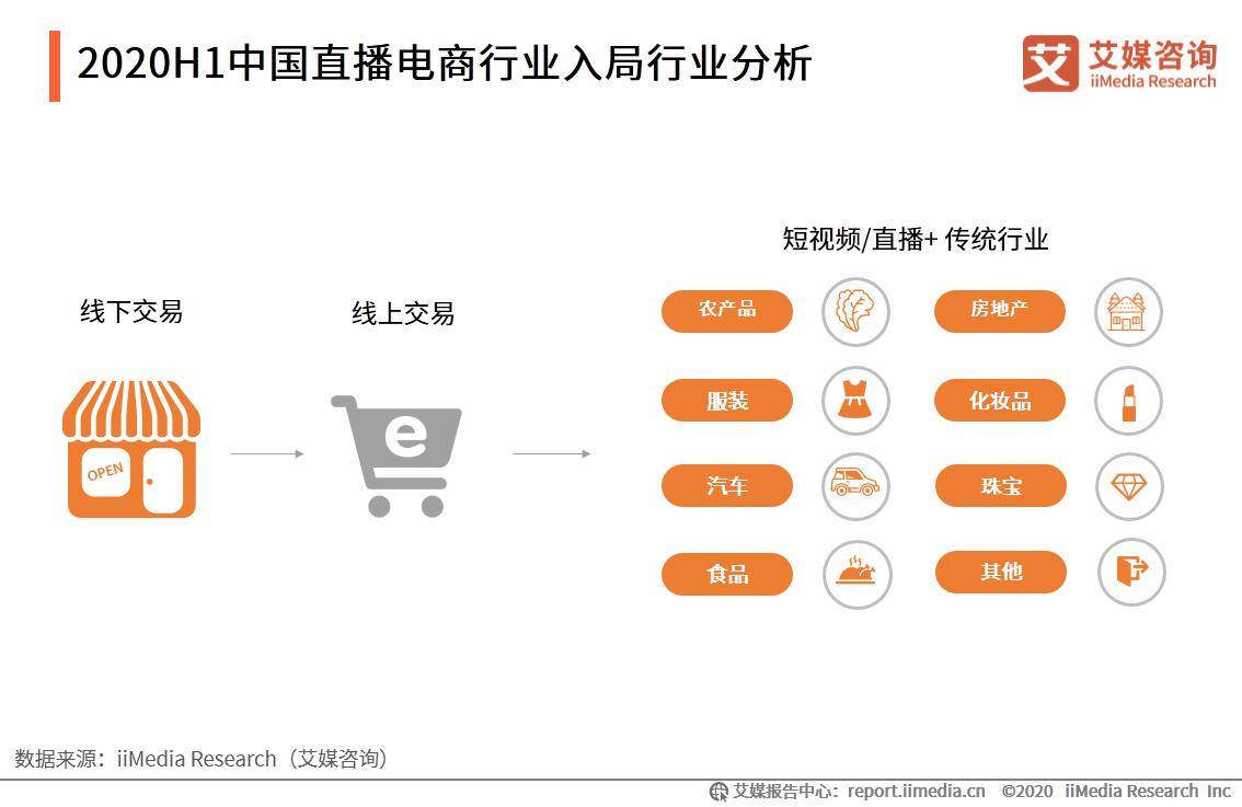 2020H1中国直播电商行业入局行业分析