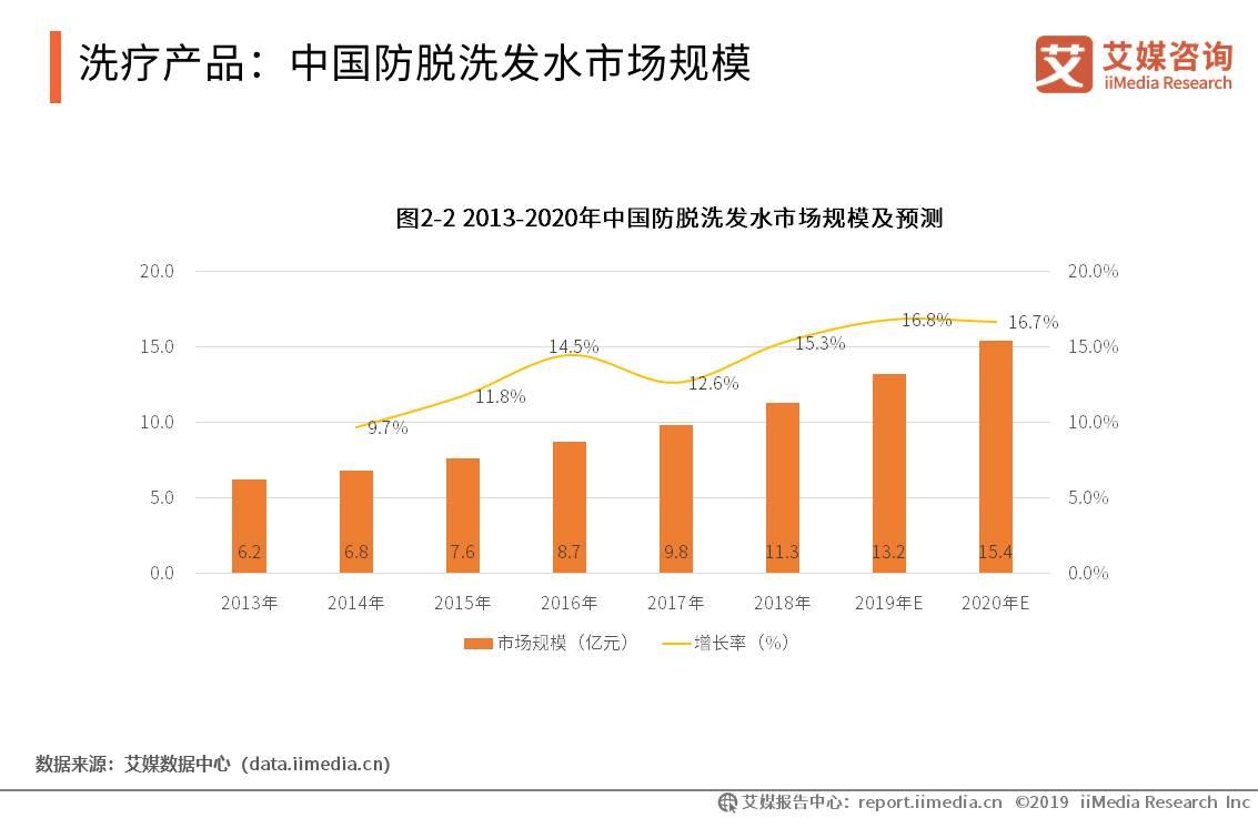 中国脱发保健行业数据分析:2018年防脱发洗发水市场规模11.3亿元