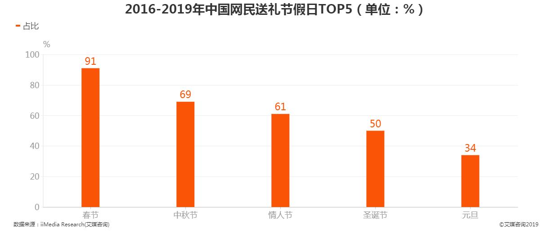 2016-2019年中国网民送礼节假日TOP5
