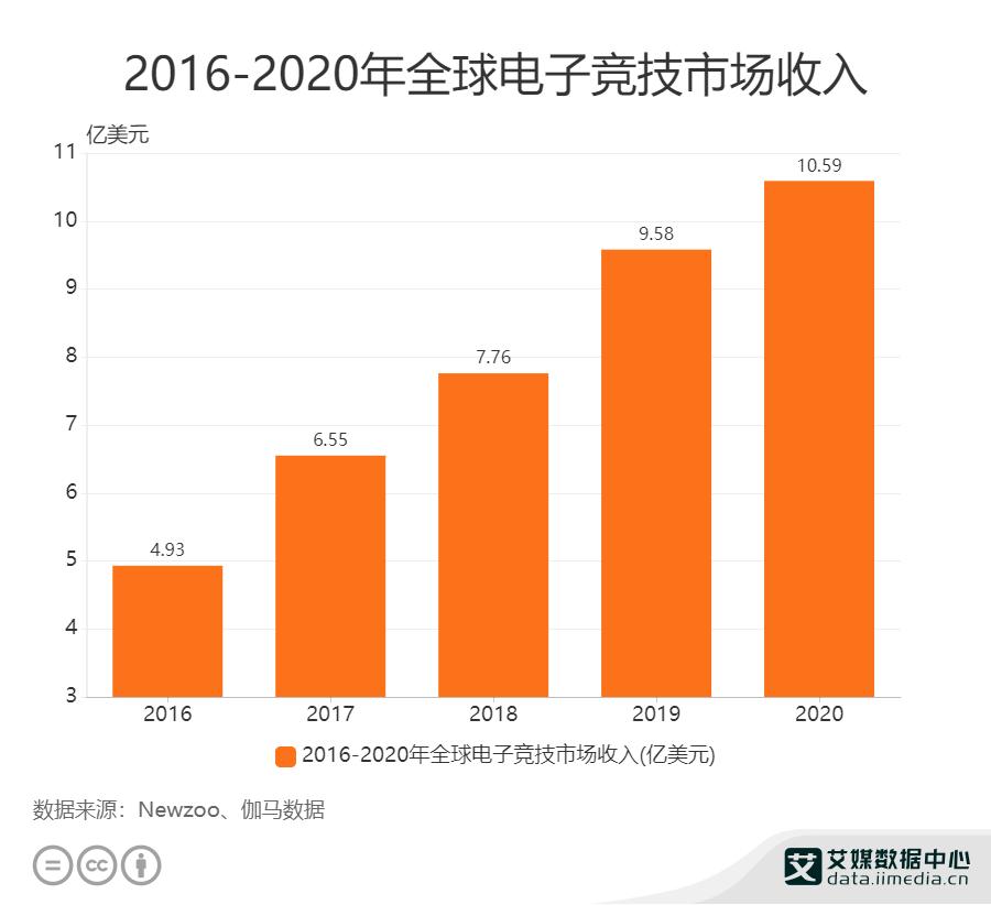 2016——2020年全球电子经济市场收入
