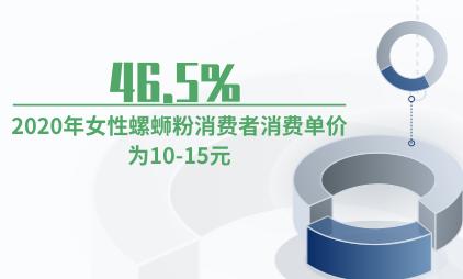 螺蛳粉行业数据分析:2020年46.5%女性螺蛳粉消费者消费单价为10-15元