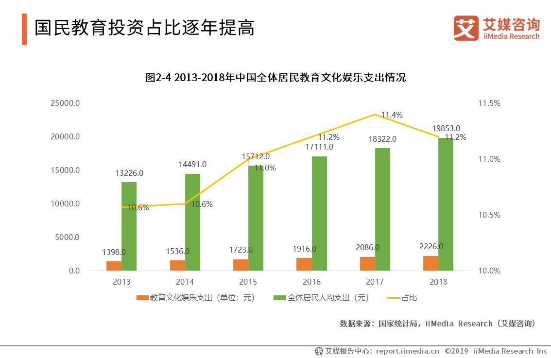 解读2019中国婴幼早教行业现状与发展趋势