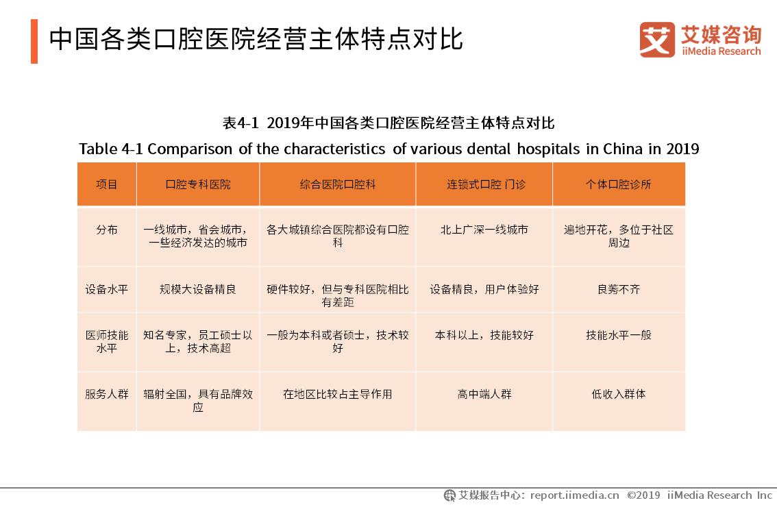 中国各类口腔医院经营主体特点对比