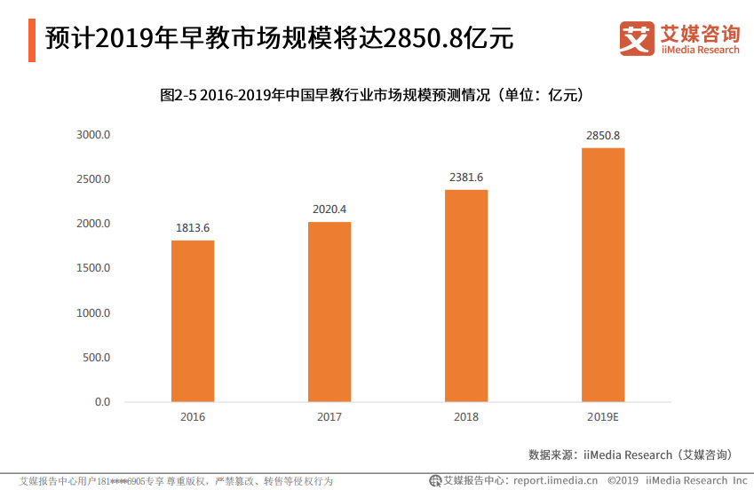 2019年中国早教市场预计达到2850.8亿元