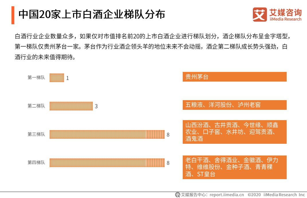中国20家上市白酒企业梯队分布