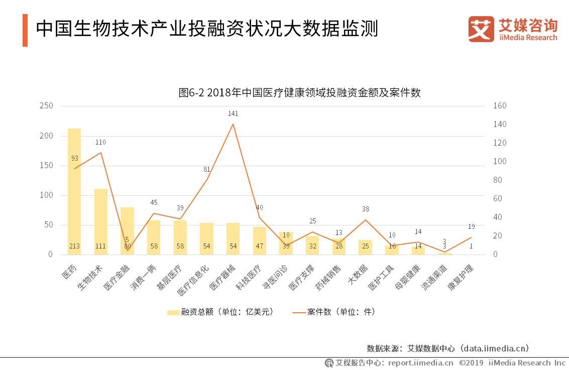中国生物技术产业数据分析:2018年医疗健康领域投融资达833亿元