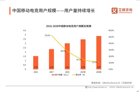 2019中国移动电竞市场发展概况与前景分析