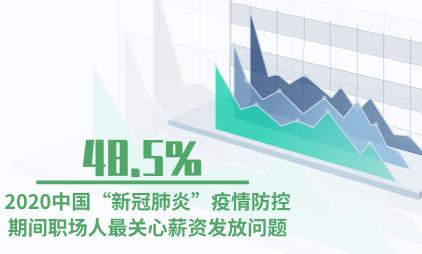 """疫情防控行业数据分析:2020中国""""新冠肺炎""""疫情防控期间48.5%职场人最关心薪资发放问题"""