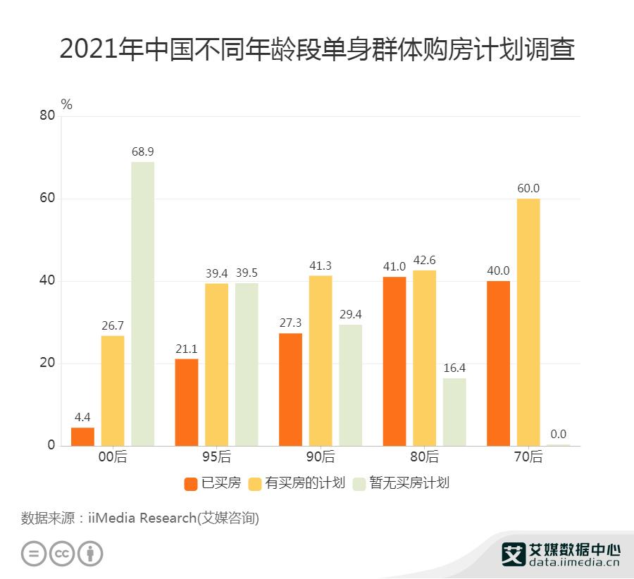 2021年中国41.3%的90后单身群体已有买房计划