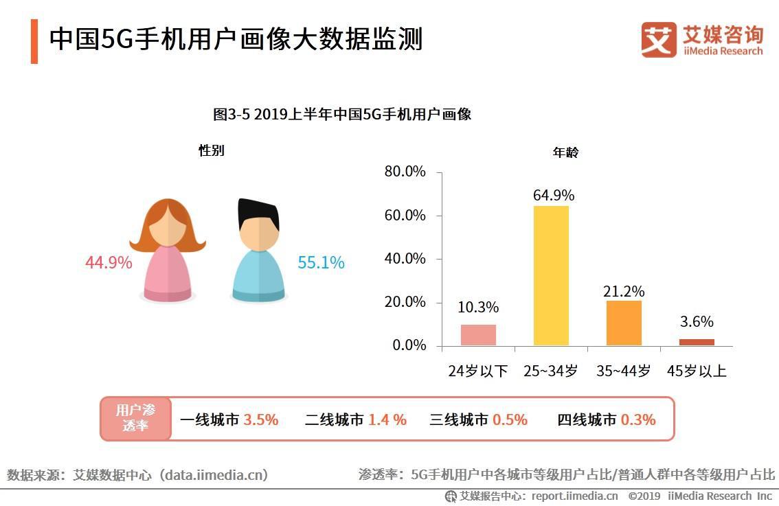 中国5G手机用户画像大数据监测