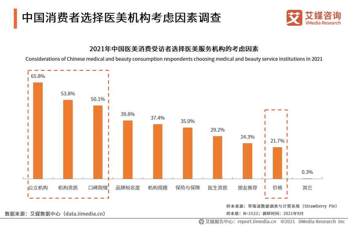 中国消费者选择医美机构考虑因素调查