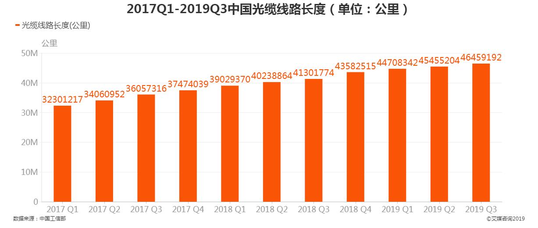 2017Q1-2019Q3中国光缆线路长度