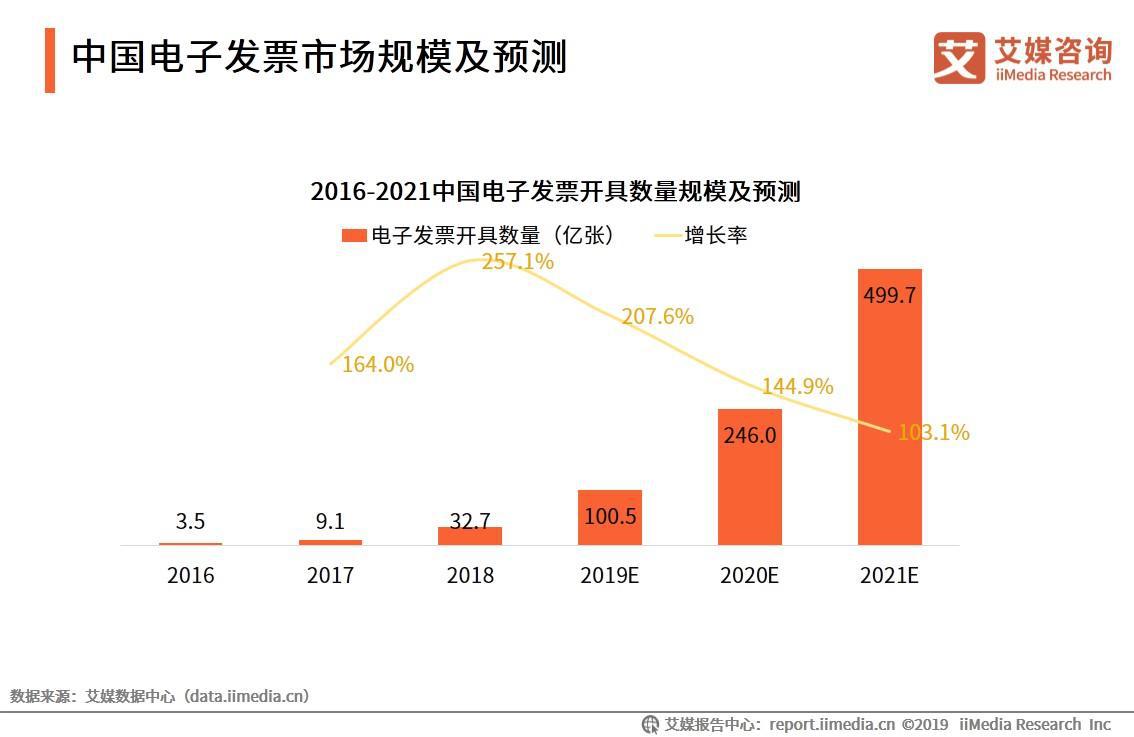 电子发票报告:2021年开具数量将近500亿张,发票流转、报销环节有待改善