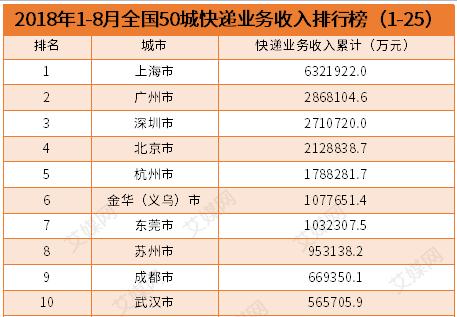 行业情报|2018年1-8月全国50城快递业务收入排行榜:北上广深再度领跑