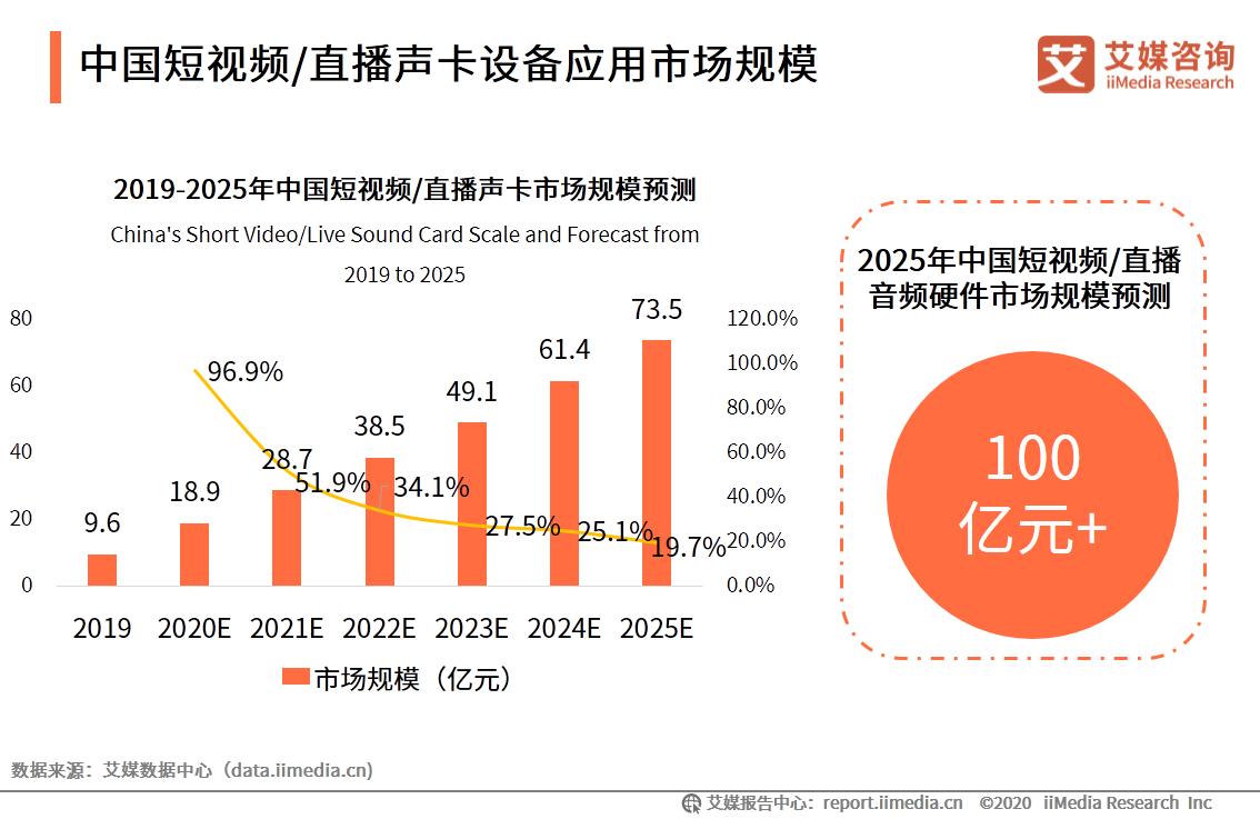 中国短视频/直播声卡市场规模