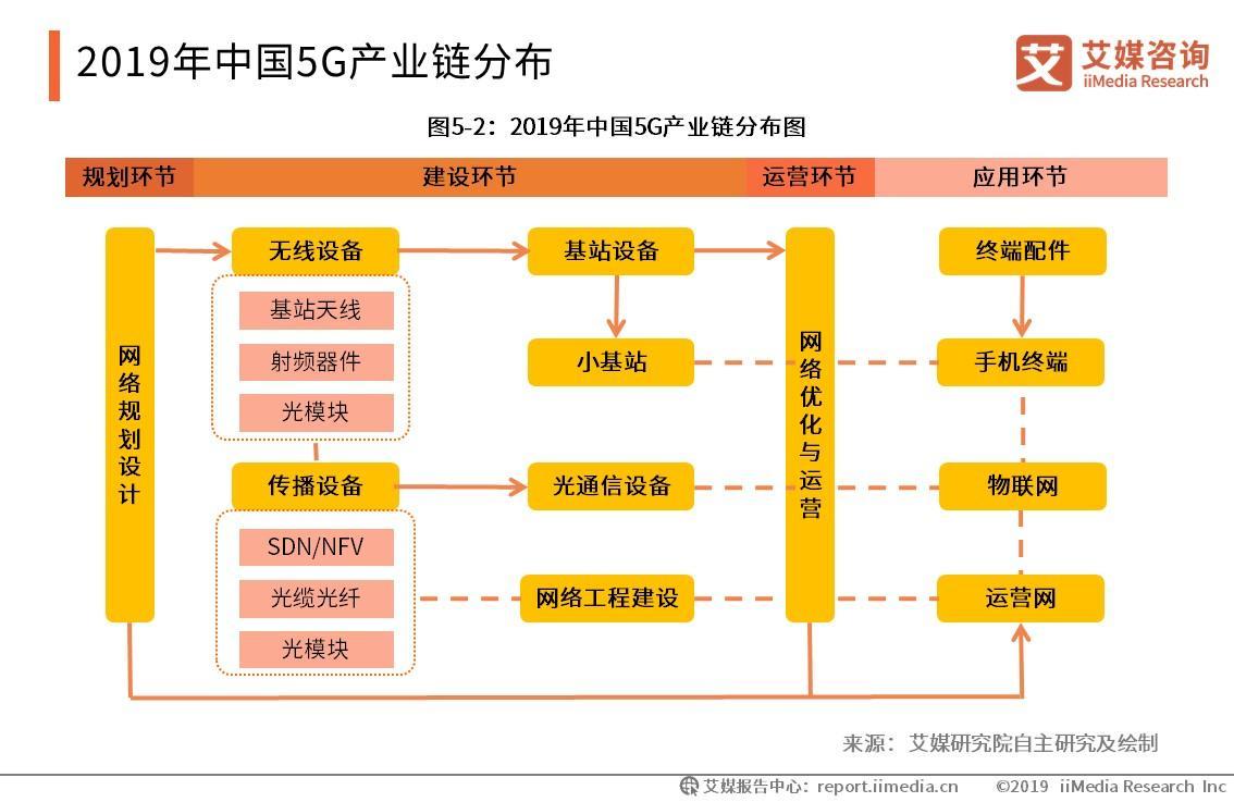 工信部:明年我国将大规模投入建设独立组网5G网络