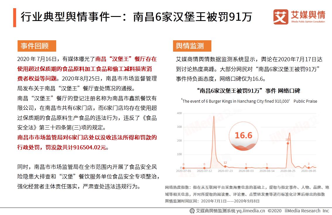 行业典型舆情事件一:南昌6家汉堡王被罚91万