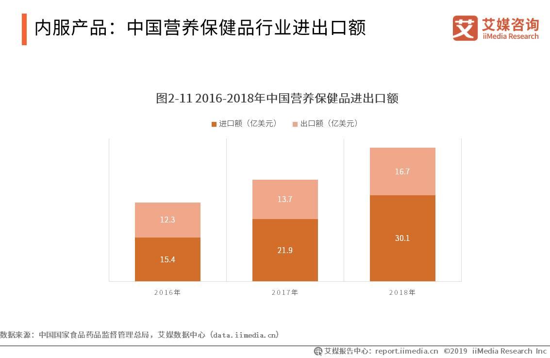 中国保健品行业数据分析:2018年营养保健品进出口规模达46.8亿美元