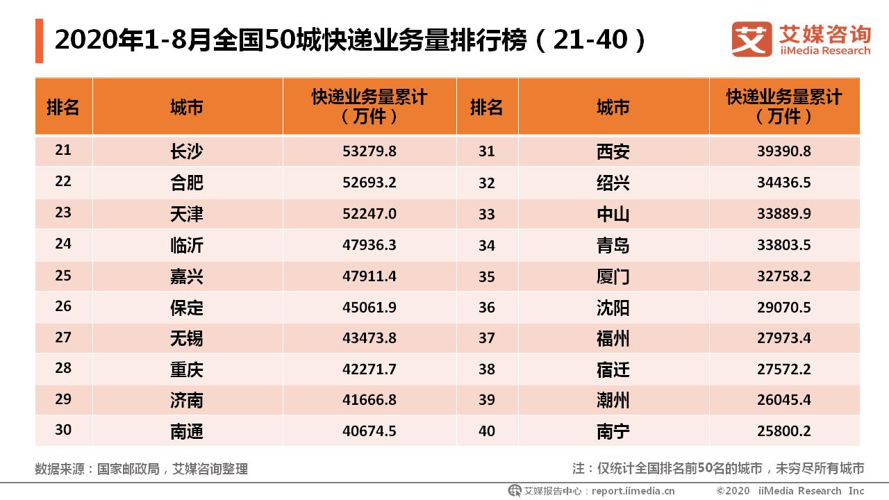 2020年1-8月全国50城快递业务量排行榜(21-40)