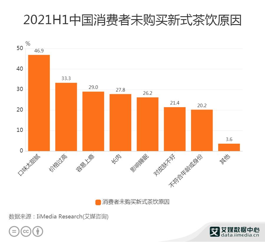 2021H1中国消费者未购买新式茶饮原因