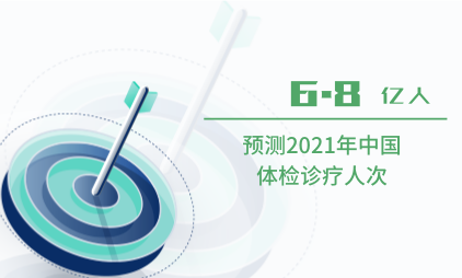 医疗行业数据分析:预测2021年中国体检诊疗人次达6.8亿人