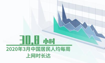 互联网行业数据分析:2020年3月中国居民人均每周上网时长达30.8小时