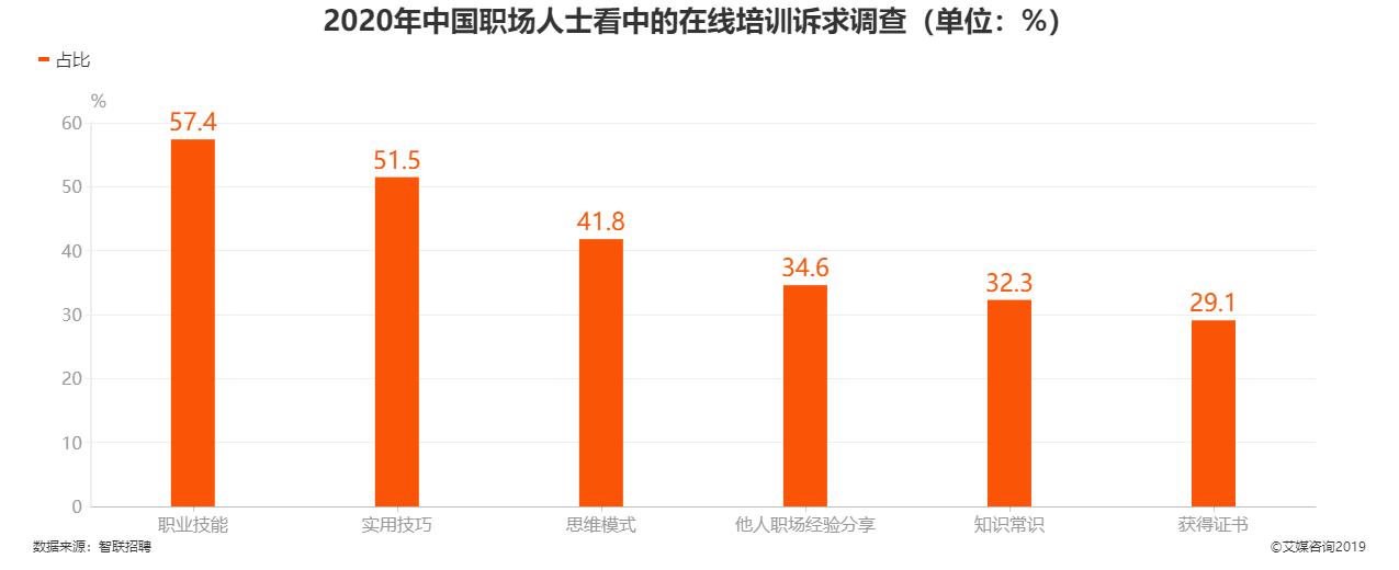 2020年中国职场人士看中的在线培训诉求调查情况