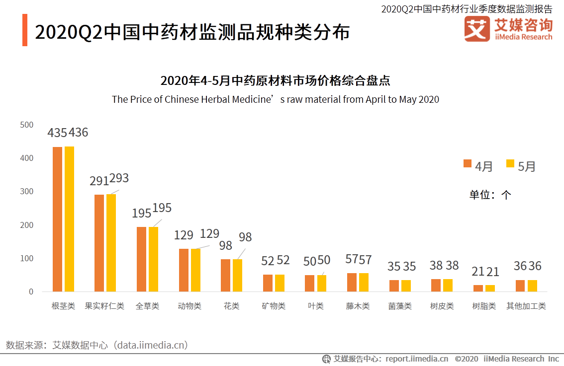 2020Q2中国中药材监测品规种类分布