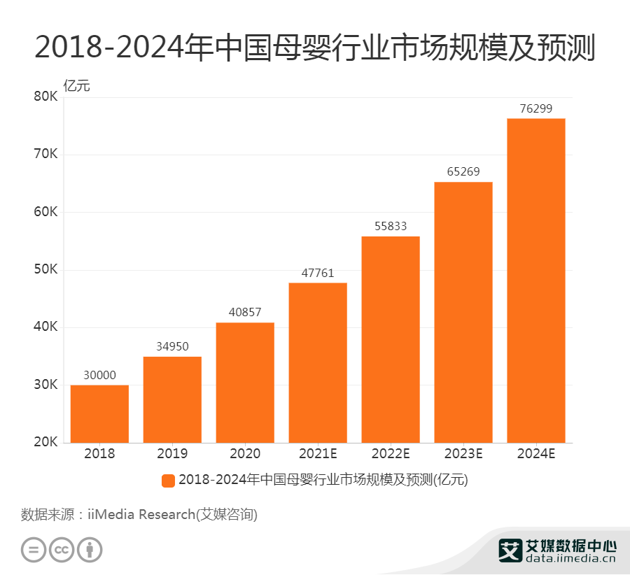 2021年中国母婴行业市场规模将达47761亿元