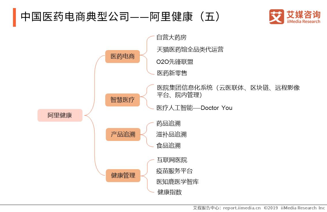 中国医药电商典型公司——阿里健康(五)