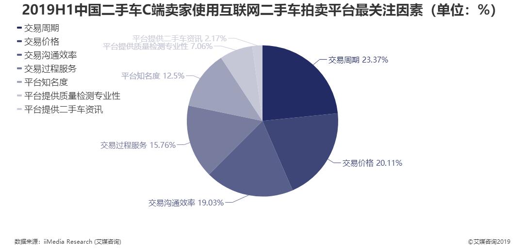 2019H1中国二手车C端卖家使用互联网二手车拍卖平台最关注因素