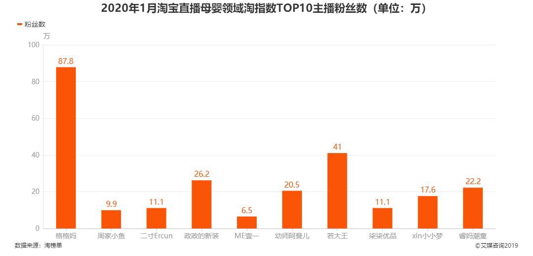 2020年1月淘宝直播母婴领域淘指数TOP10主播粉丝数