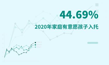 母婴行业数据分析:2020年中国44.69%家庭有意愿孩子入托