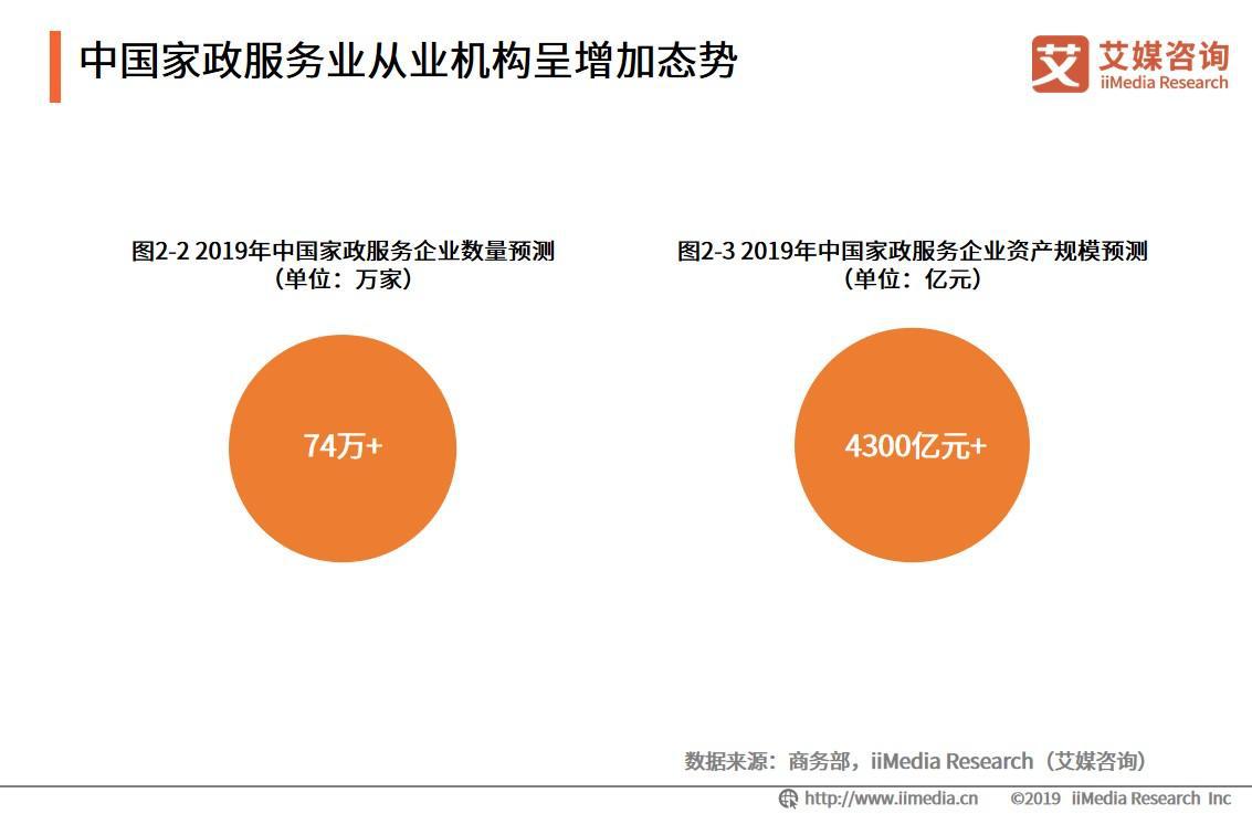 2019年中国家政服务企业总资产将突破4300亿元